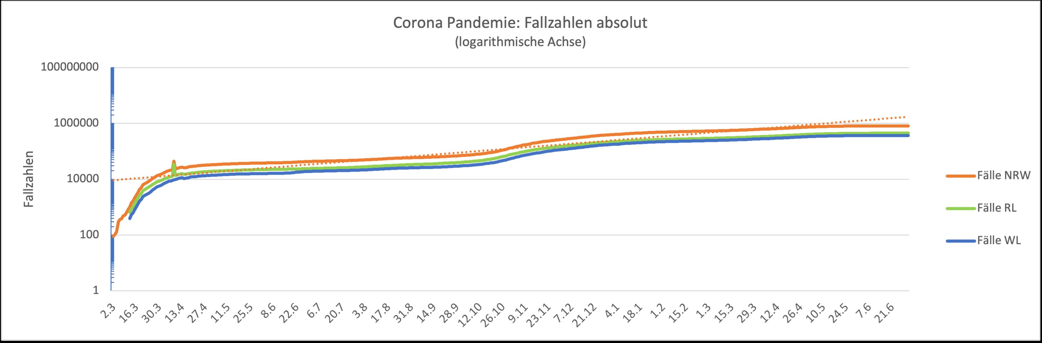 Grafik mit der Übersicht der Fallzahlen