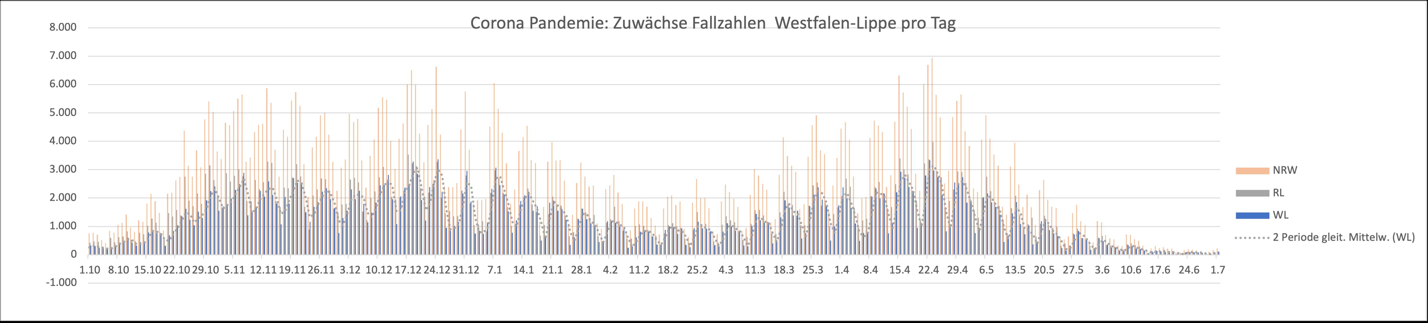 Gezeigt wird eine Grafik mit den Zuwächsen in NRW, Rheinland und Westfalen-Lippe
