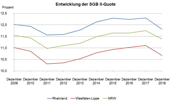 Entwicklung der SGB II - Quote in Nordrhein-Westfalen