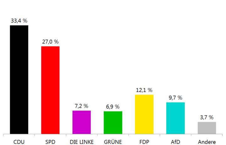 Diagramm mit den Ergebnissen von Westfalen-Lippe - CDU auch in Westfalen-Lippe stärkste Kraft