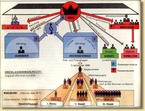 Modell der revidierten preußischen Verfassung vom 31.1.1850