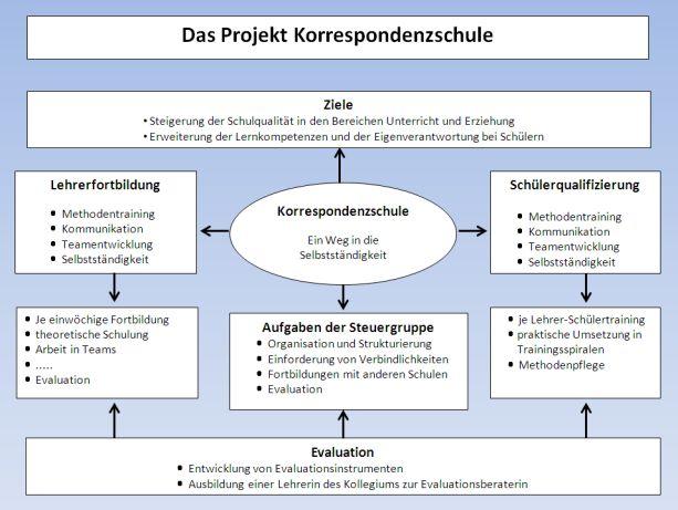 Konzept Korrespondenzschule