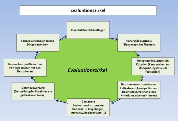 Zirkel der schulinternen Qualitätsevaluation