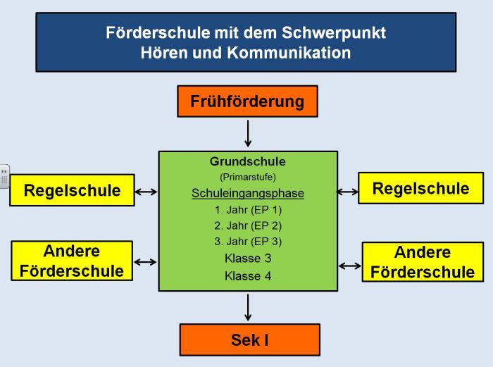 Struktur der Grundschule