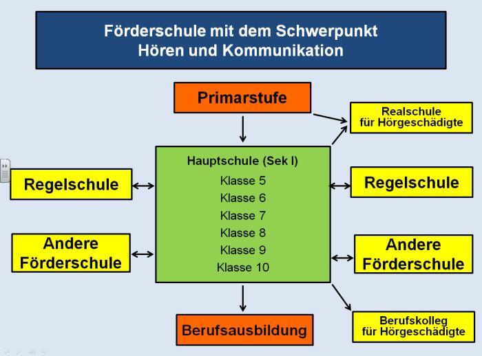 Struktur der Hauptschule