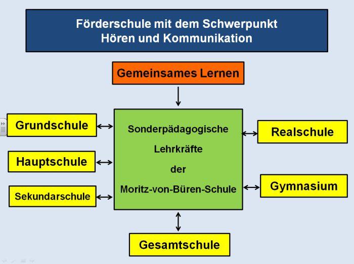 Gemeinsames Lernen - Struktur