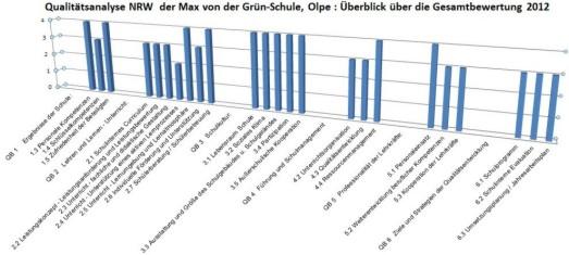 QA-Ergebnisdiagramm der Max von der Grün-Schule