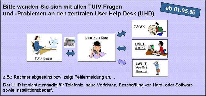 Bitte wenden Sie sich in allen TUIV-Fragen an den UHD!