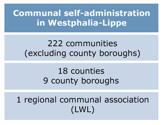 Communal self-administration in Westphalia-Lippe