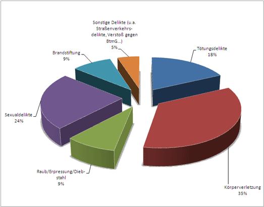 Kreisdiagramm: Verteilung der Einweisungsdelikte von nach § 63 StGB untergebrachten Patienten/innen