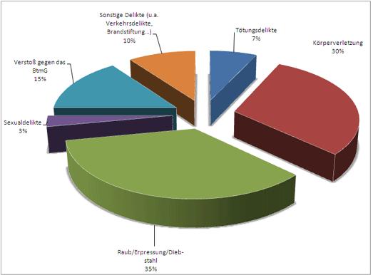 Kreisdiagramm: Verteilung der Einweisungsdelikte von nach § 64 StGB untergebrachten Patienten/innen
