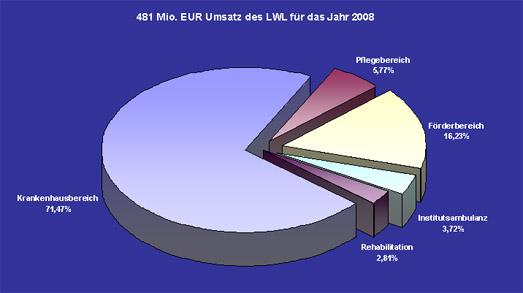 Diagramm zum Thema ''Kostenstruktur''.
