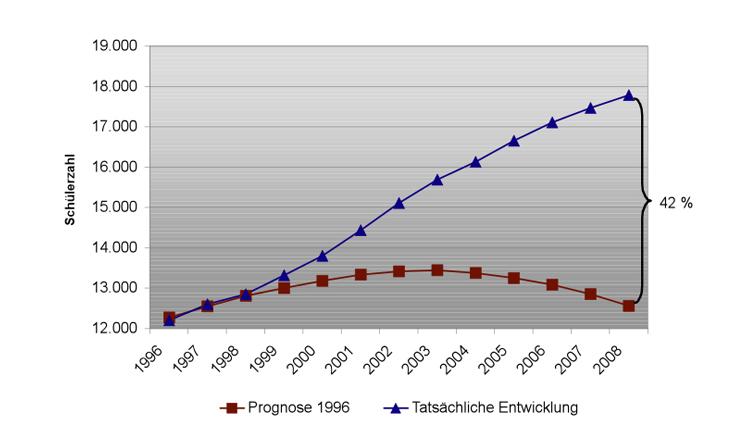 Die Grafik zeigt den enormen Anstieg der Schülerzahlen in den Förderschulen in NRW. 1996 besuchten 12.213 Mädchen und Jungen die Förderschulen mit dem Förderschwerpunkt geistige Entwicklung in Nordrhein-Westfalen, 2008 waren es bereits 17.791 Mädchen und Jungen. Experten schätzten 1996, dass im Jahr 2008 nur ca. 12.570 Jungen und Mädchen diese Schulen besuchen würden.