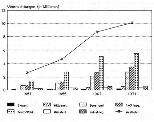 Übernachtungen in Westfalen 1951-1971, Tabelle