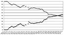 Männliche und weibliche Studierende an der Universität Münster von 1908 bis 2006 (obere Kurve: männliche Studierende, untere Kurve: weibliche Studierende) / Münster, Universitätsarchiv, Westfälische Wilhelms-Universität