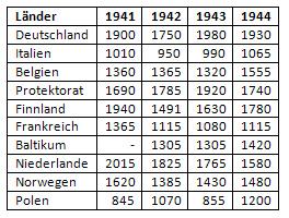 Kalorienverbrauch pro Tag der Normalverbraucher in Europa 1941 bis 1944