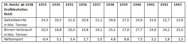 Landwirtschaftliche Erträge, Binnenverbrauch und Nettoimport im Deutschen Reich von 1933 bis 1943