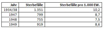 Sterbefälle in Münster 1934/1938 und 1947/1949