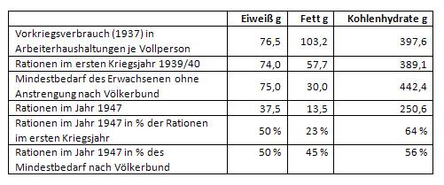 Nahrungszusammensetzung in Gramm 1937 als Normalversorgung, 1939/1940 und 1947 im Vergleich, modifiziert