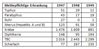 Meldungen an Infektionskrankheiten in Münster 1947 bis 1949