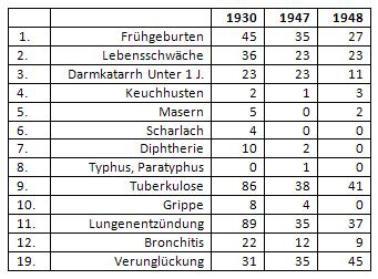 Auszug aus der Todesursachenstatistik Münster 1930,1947,1948 mit Krankheiten, die auch oder vorwiegend Kinder betreffen