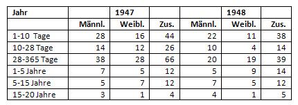 Sterbefälle von Kindern und Jugendlichen in Münster 1947/1948 nach Alter
