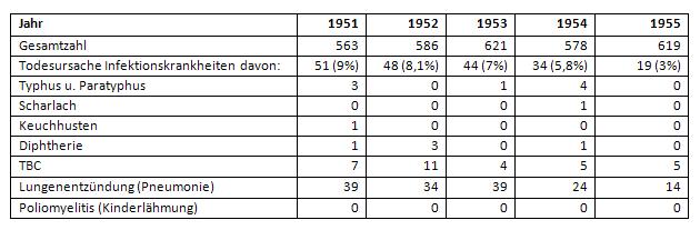 Todesstatistik Infektionskrankheiten Stadt Gütersloh 1951 bis 1955