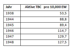 Fälle aktiver Tuberkulose/10.000 Einwohner in NRW von 1938 bis 1948