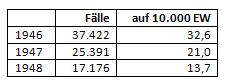 Diphtheriestatistik NRW 1946 bis 1948