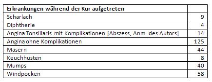 Erkrankungen während des Kuraufenthaltes 1947/1948 von 5.528 Kindern in Kur
