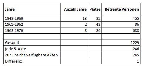 Vergleich der Anzahl einsehbarer Akten/ betreuter Heimkinder