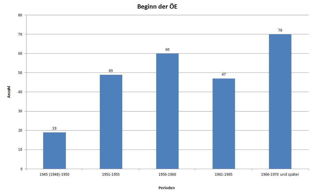 Beginn der Heimunterbringung 1945-1970