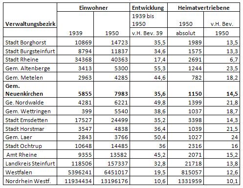 Einwohnerzahl Neuenkirchens