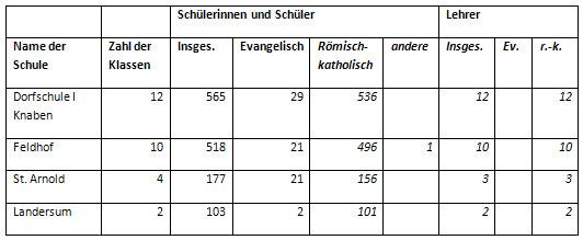 Anteil katholischer und evangelischer Schüler in Neuenkirchen, 1950