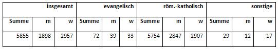 Wohnbevölkerung Neuenkirchens nach Religionszugehörigkeit, Ergebnis der Volkszählung vom 17.05.1939