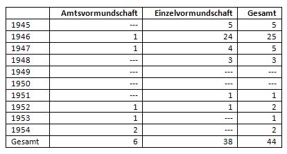 Uneheliche Besatzungskinder (in absoluten Zahlen) nach Geburtsjahren und Vormundschaftsverhältnissen