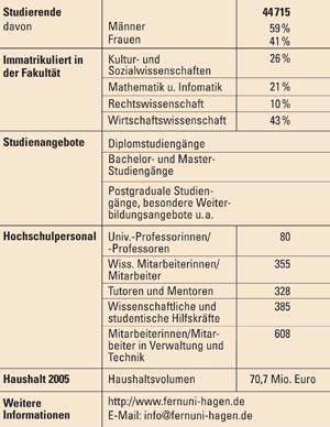 Tab 1 statistische daten der fernuniversität in hagen stand